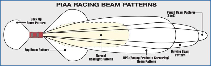 beam patterns